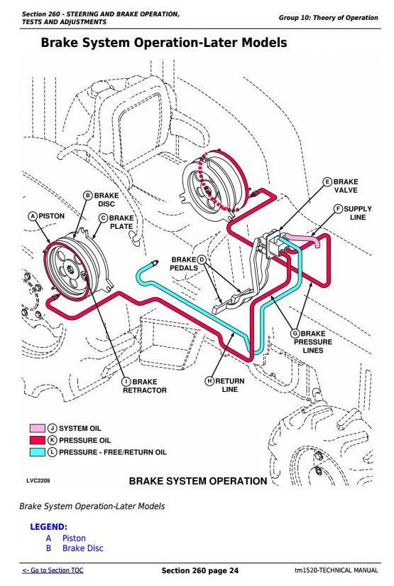 TM1520 - John Deere Tractors 5200, 5300, 5400 and 5500 All Inclusive Diagnostic, Repair Technical Manual - 1
