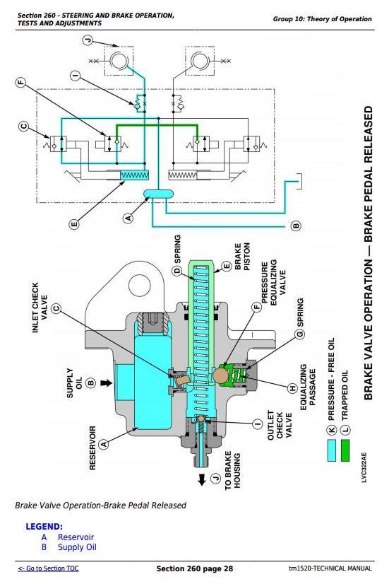 TM1520 - John Deere Tractors 5200, 5300, 5400 and 5500 All Inclusive Diagnostic, Repair Technical Manual - 2