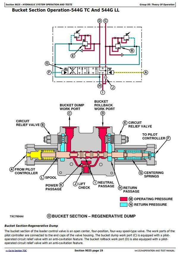 TM1529 - John Deere 544G, 544GH, 544G LL, 544G TC, 624G, 644G Loader Diagnostic&Test Service Manual - 3