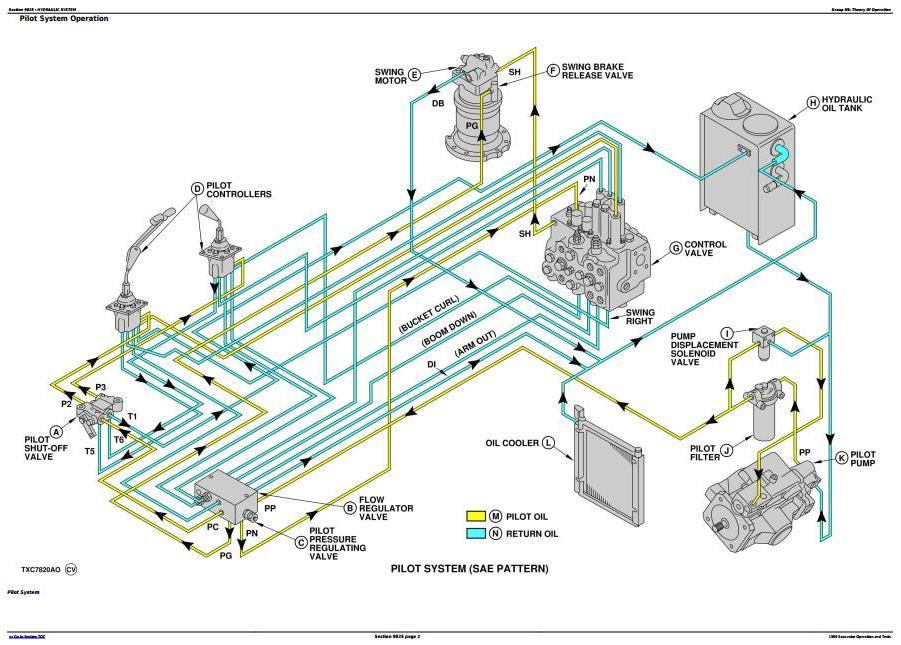 TM1539 - John Deere 190E Excavator Diagnostic, Operation and Test Manual - 1