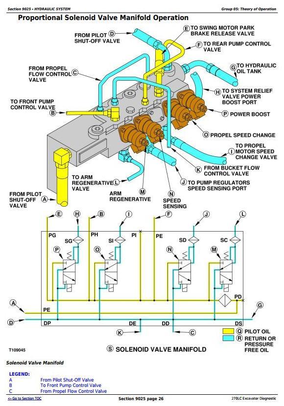 TM1667 - John Deere 270LC Excavator Diagnostic, Operation and Test Service Manual - 2