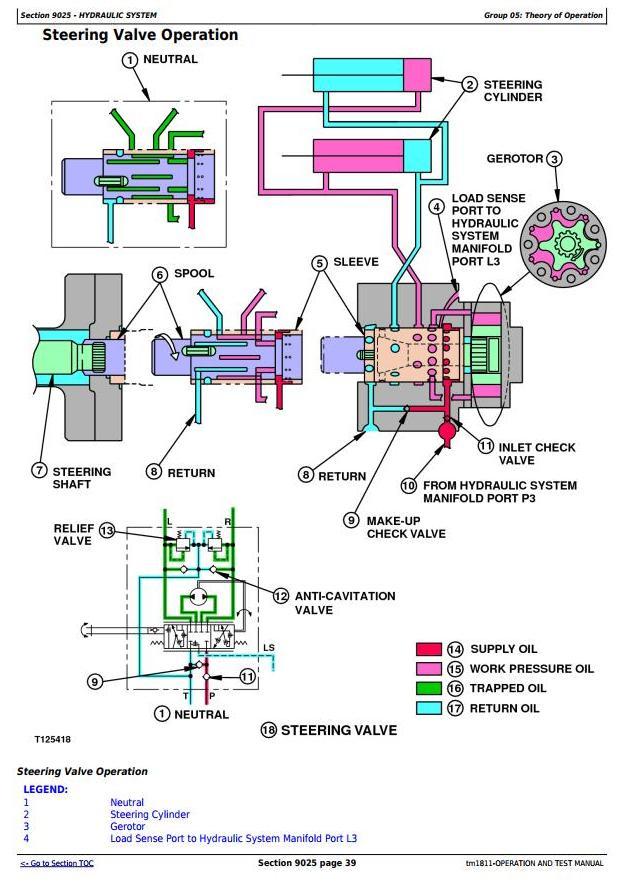 TM1811 - John Deere Bell B25C Articulated Dump Truck Diagnostic, Operation and Test Service Manual - 2