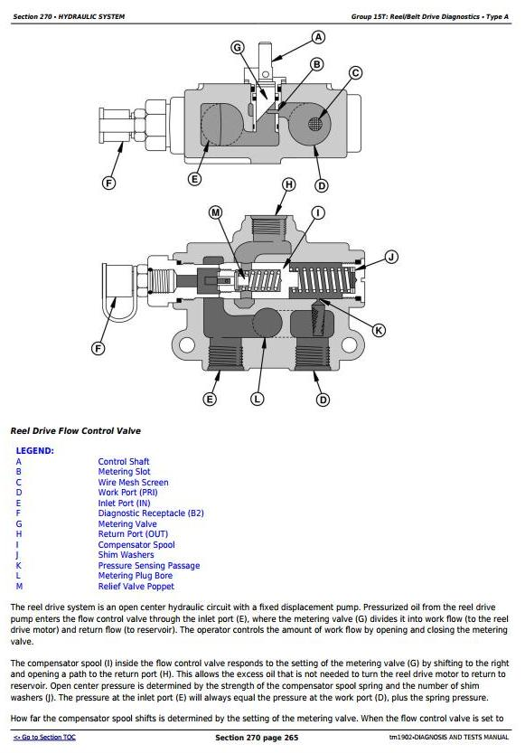 TM1902 - John Deere 9650 STS (SN.-695500) , 9750 STS (SN.-695600) Combines Diagnostic Service Manual - 2