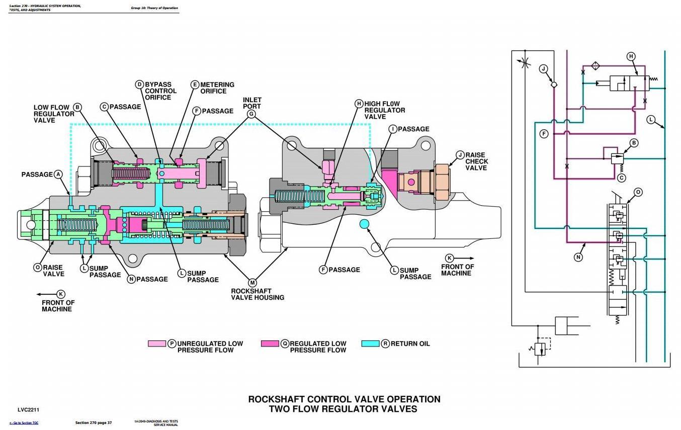 TM2049 - John Deere Tractors 5220, 5320, 5420 & 5520 Diagnostic and Tests Service Manual - 1