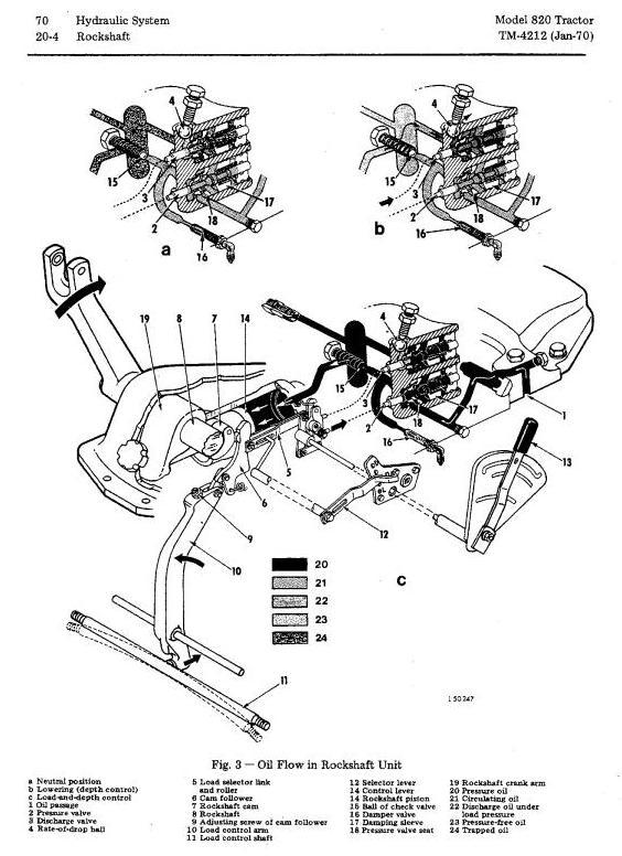 TM4212 - John Deere 820 Tractors Technical Service Manual - 2