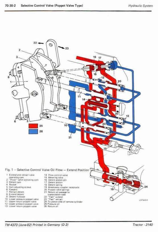 TM4373 - John Deere 2140 Tractors All Inclusive Technical Service Manual - 2