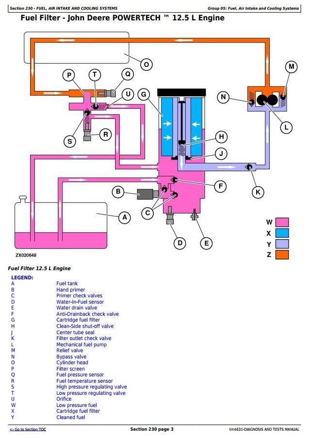 TM4631 - John Deere 6650, 6750, 6850, 6950 Self-Propelled Forage Harvester (SN.504341-) Diagnostic Manual - 2