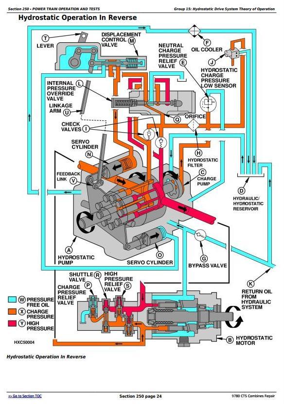 TM4635 - John Deere 9780 CTS Combines (SN. 000001 - 072799) Diagnostic and Repair Technical Manual - 2