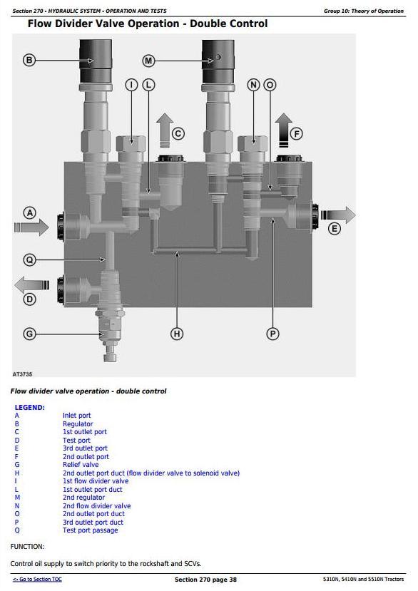 TM4772 - John Deere 5310N, 5410N and 5510N (Europe) Tractors Diagnostic and Repair Technical Manual - 3