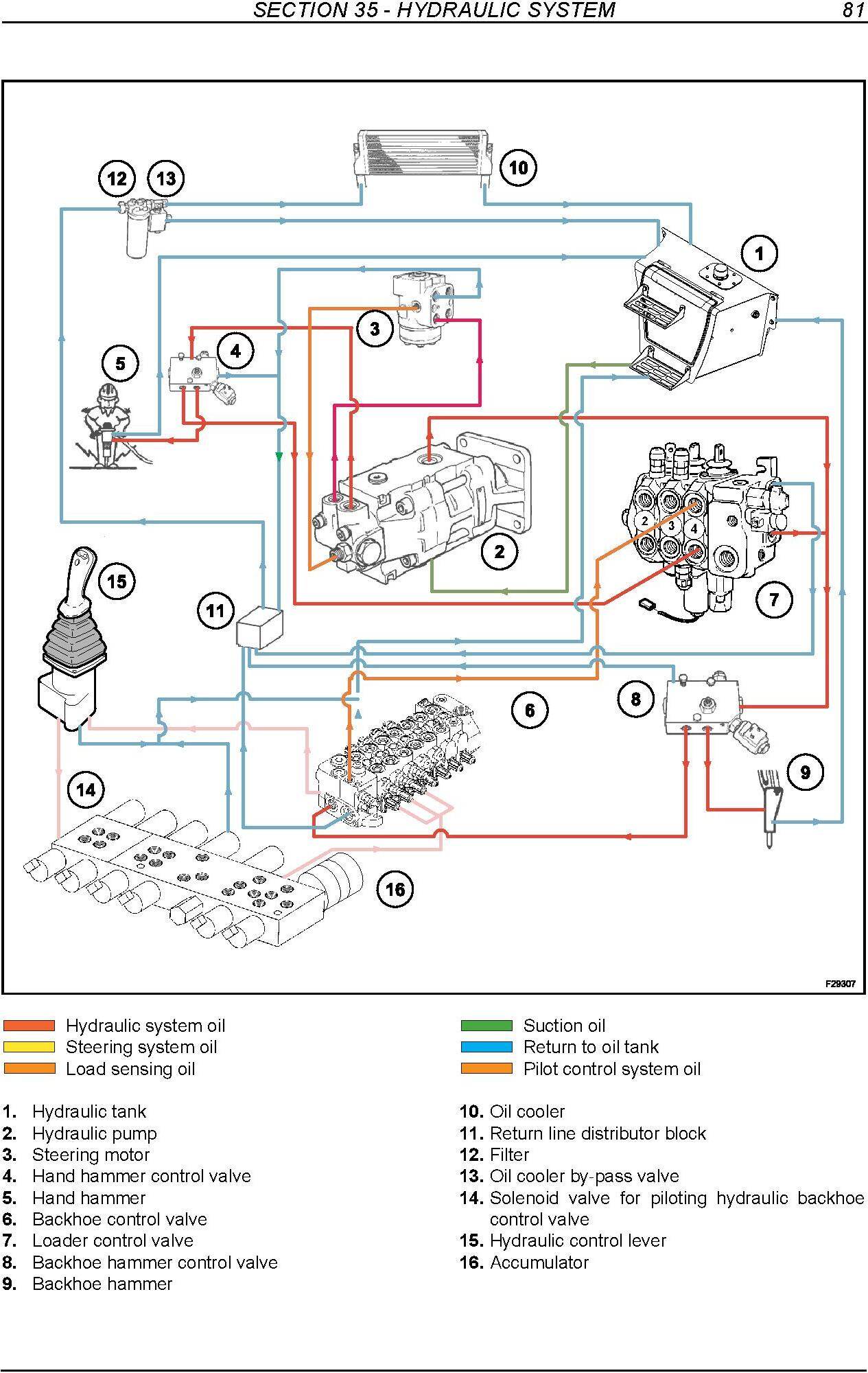 New Holland B90B, B95B, B95BLR, B95BTC, B110B, B115B Tier 3 Backhoe Loader Service Manual - 3