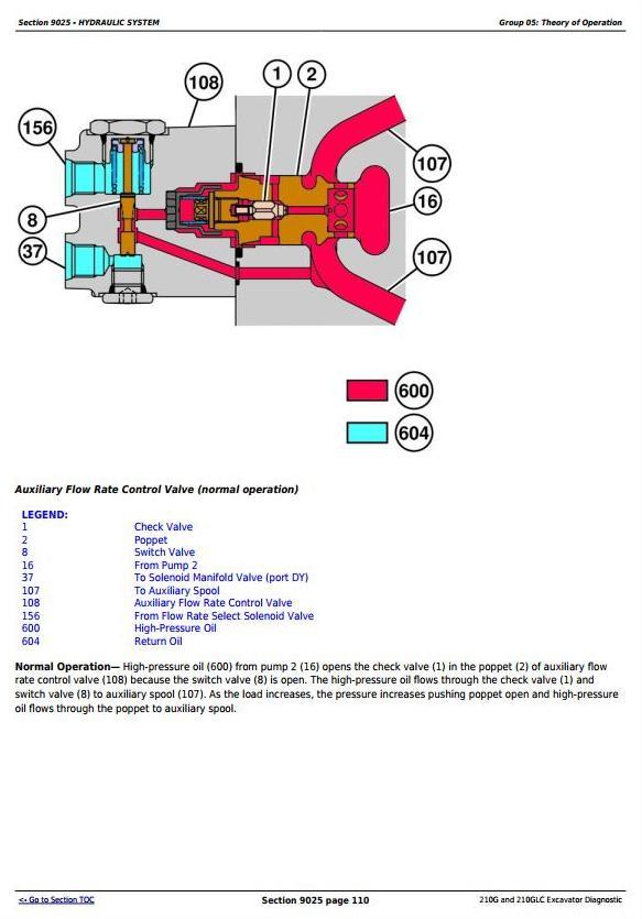 TM12536 - John Deere 210G, 210GLC (T2/S2) Excavator Diagnostic, Operation and Test Service Manual - 3