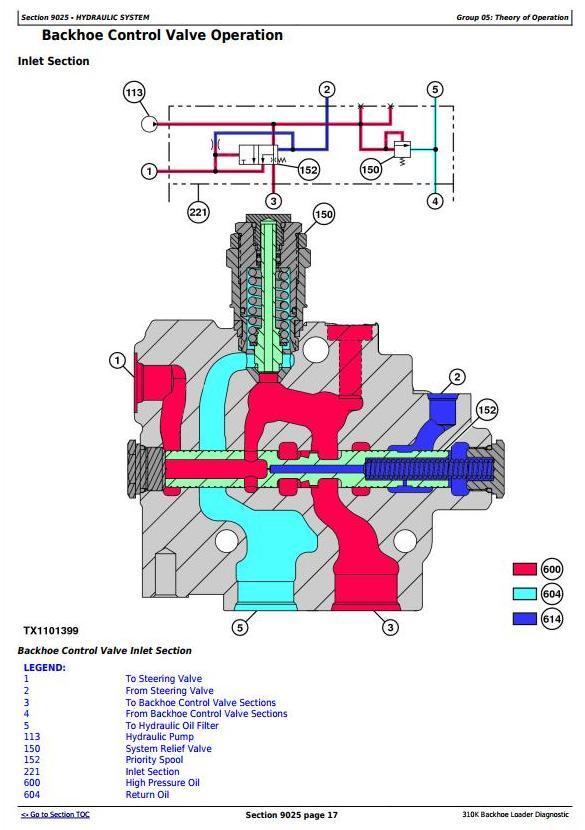 TM13056X19 - John Deere 310K Backhoe Loader (SN.C000001-) Diagnostic Operation & Test Service Manual - 2