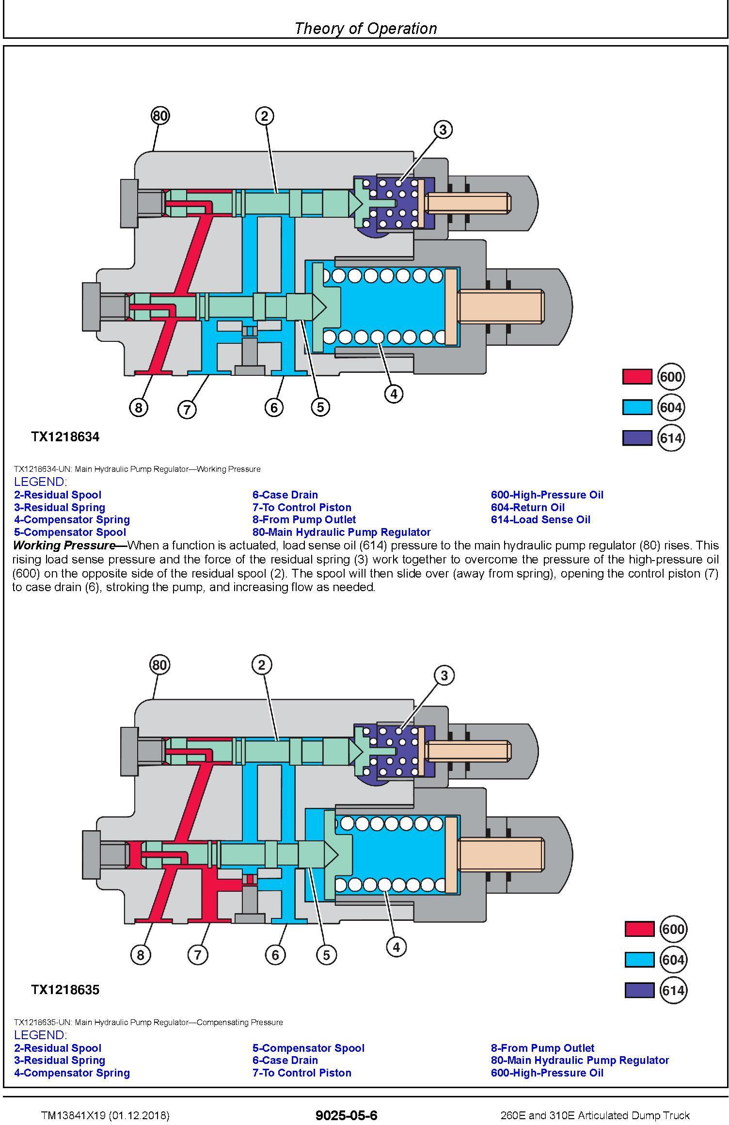 John Deere 260E, 310E Articulated Dump Truck (SN. F677827-) Diagnostic Technical Manual (TM13841X19) - 3
