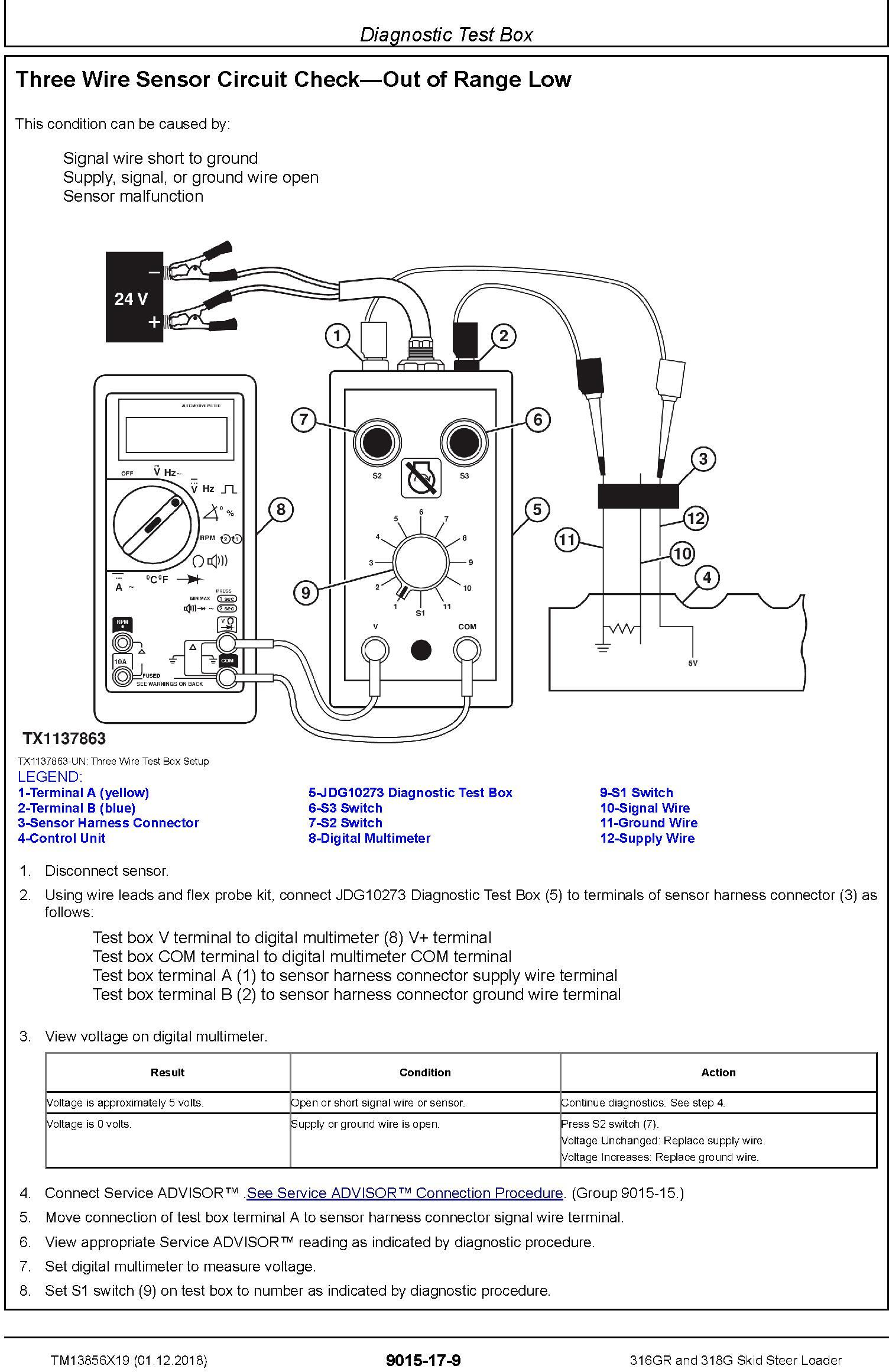 John Deere 316GR and 318G Skid Steer Loader Operation & Test Technical Service Manual (TM13856X19) - 2