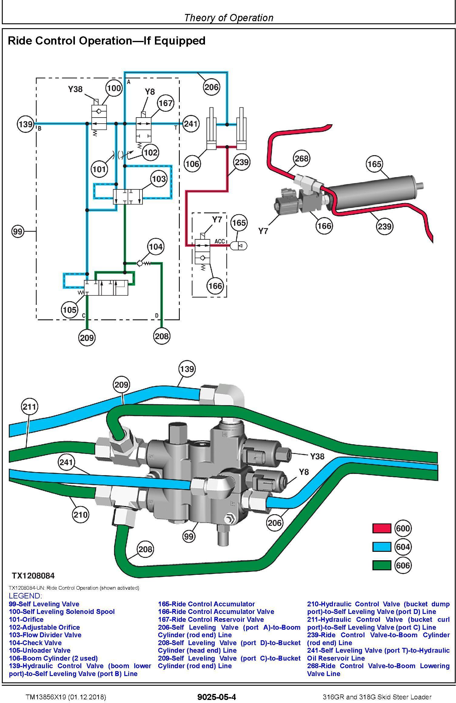 John Deere 316GR and 318G Skid Steer Loader Operation & Test Technical Service Manual (TM13856X19) - 3