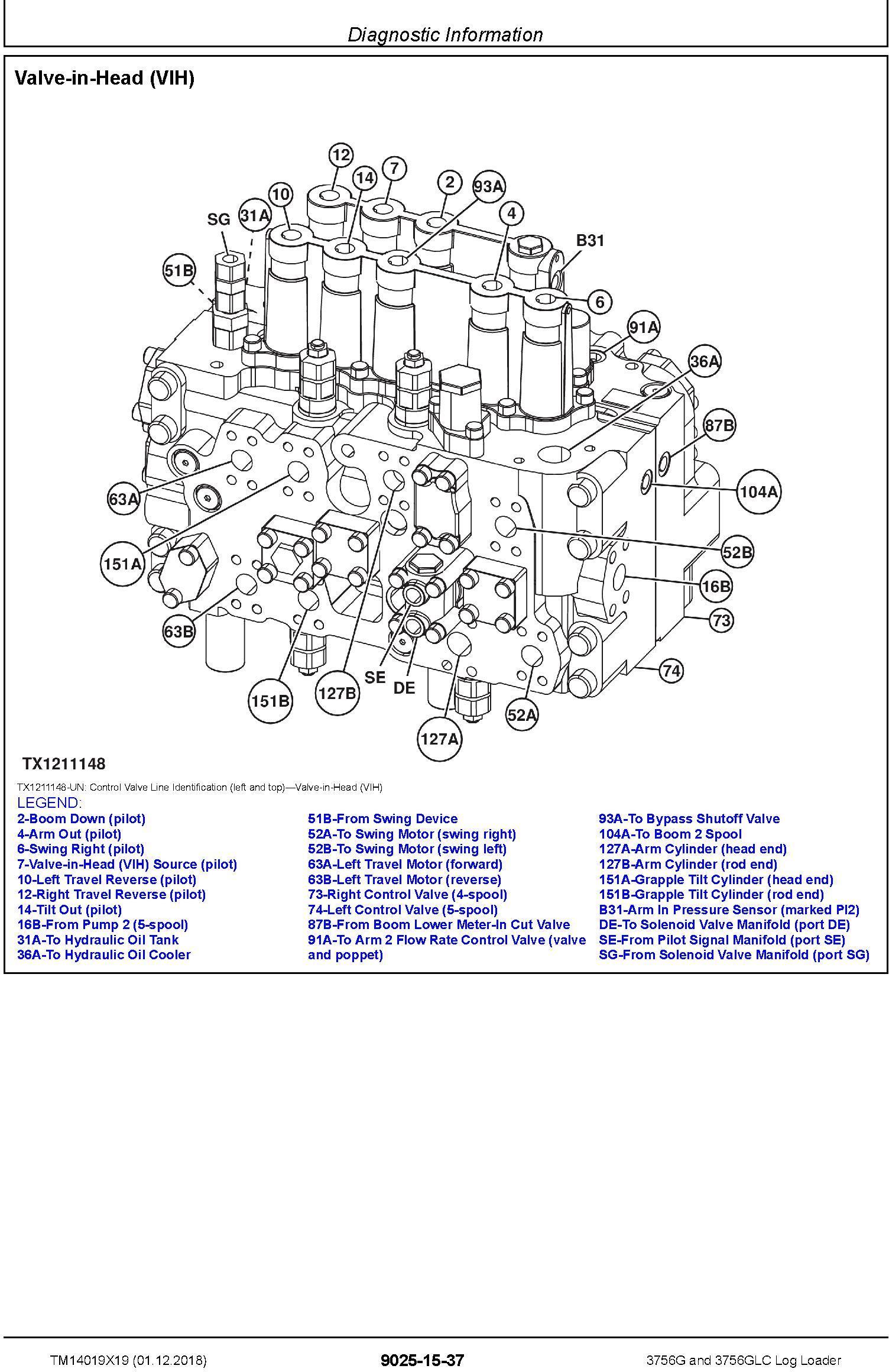John Deere 3756G, 3756GLC (SN. D376001-) Log Loader Operation & Test Technical Manual (TM14019X19) - 3