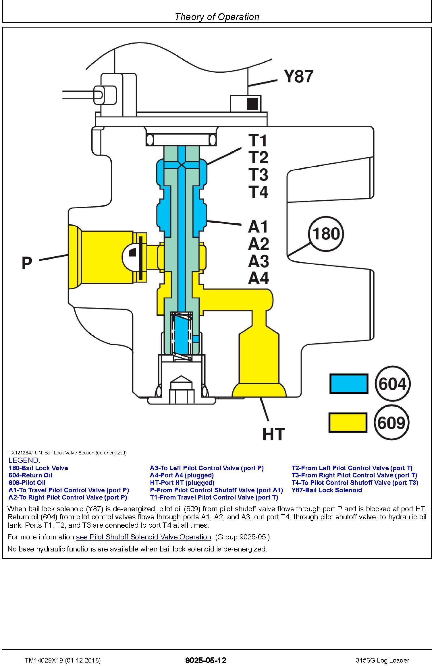 John Deere 3156G (SN. F316001-) Log Loader Operation & Test Technical Manual (TM14029X19) - 2
