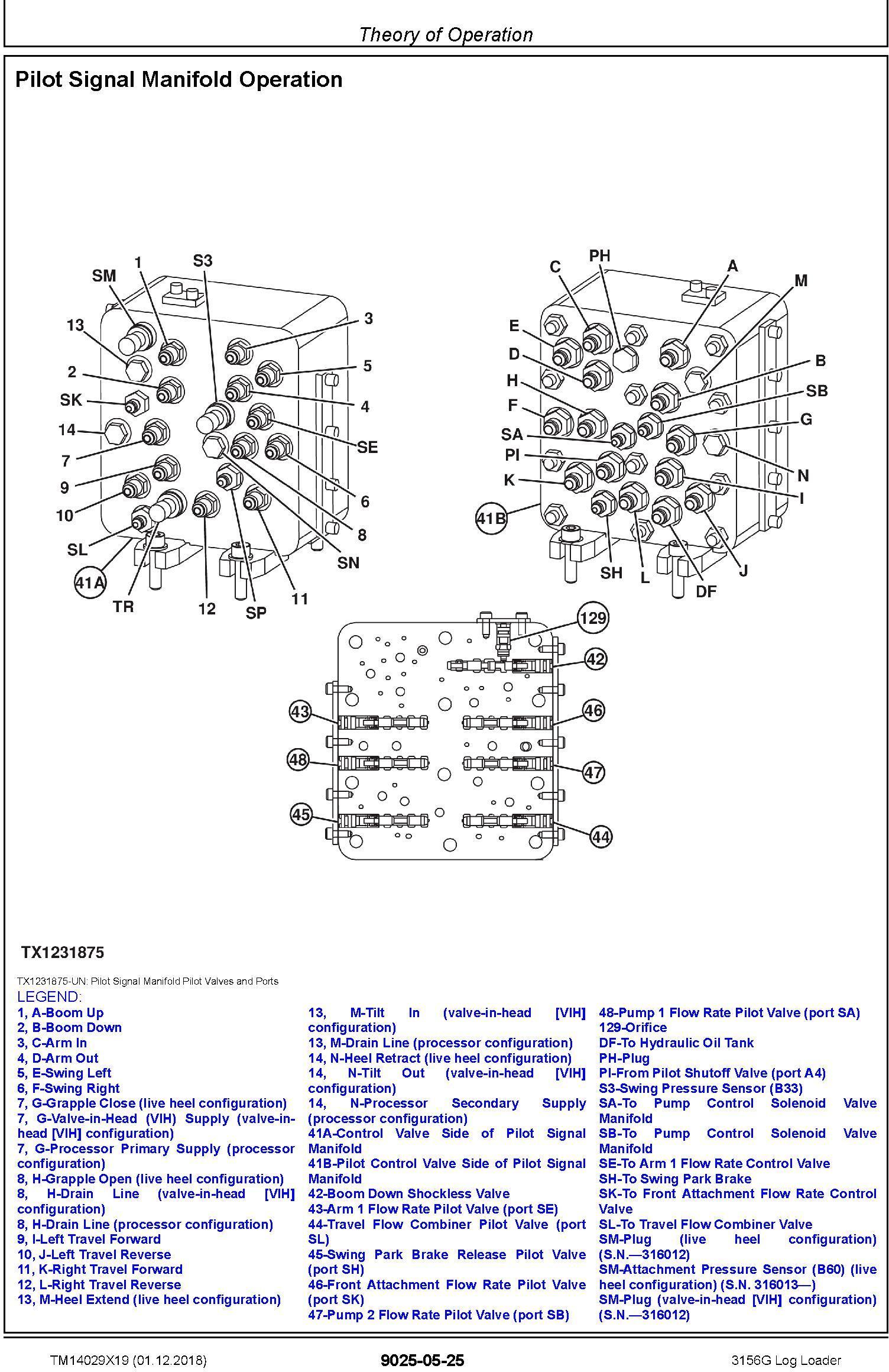John Deere 3156G (SN. F316001-) Log Loader Operation & Test Technical Manual (TM14029X19) - 3