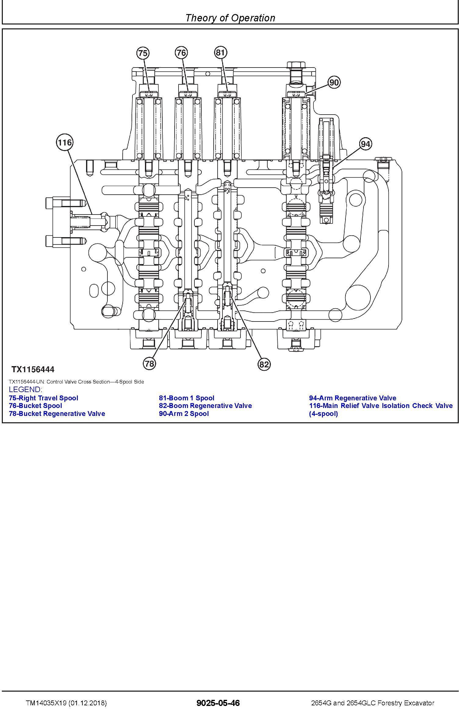 John Deere 2654G, 2654GLC (SN. C260001-, D260001-) Forestry Excavator Diagnostic Manual (TM14035X19) - 3