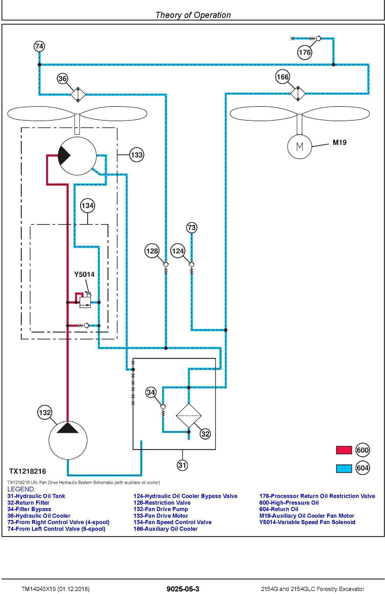 John Deere 2154G, 2154GLC (SN.C212001-, D212001-) Forestry Excavator Diagnostic Manual (TM14043X19) - 1