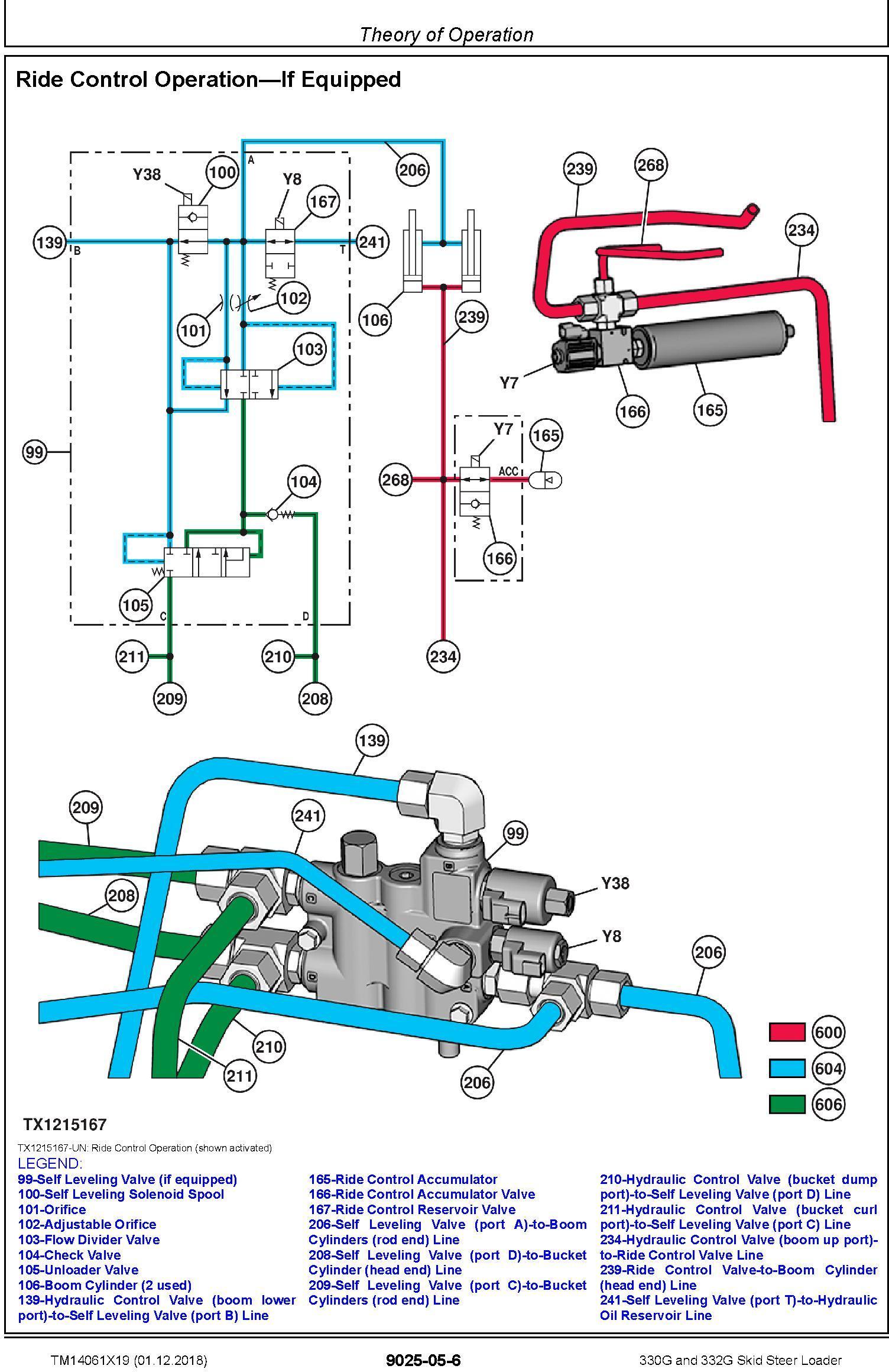 John Deere 330G and 332G Skid Steer Loader Operation & Test Technical Service Manual (TM14061X19) - 2
