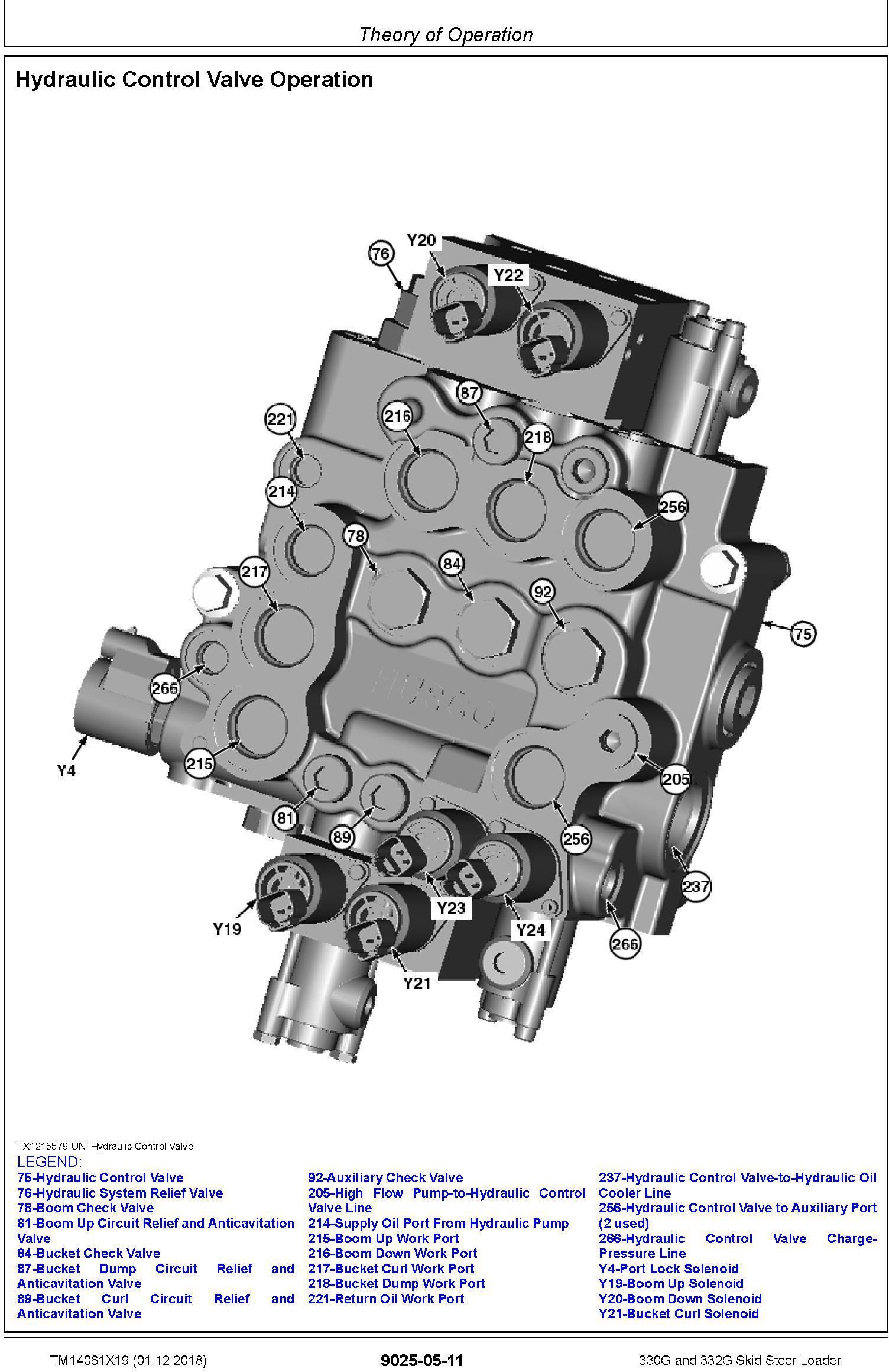 John Deere 330G and 332G Skid Steer Loader Operation & Test Technical Service Manual (TM14061X19) - 3
