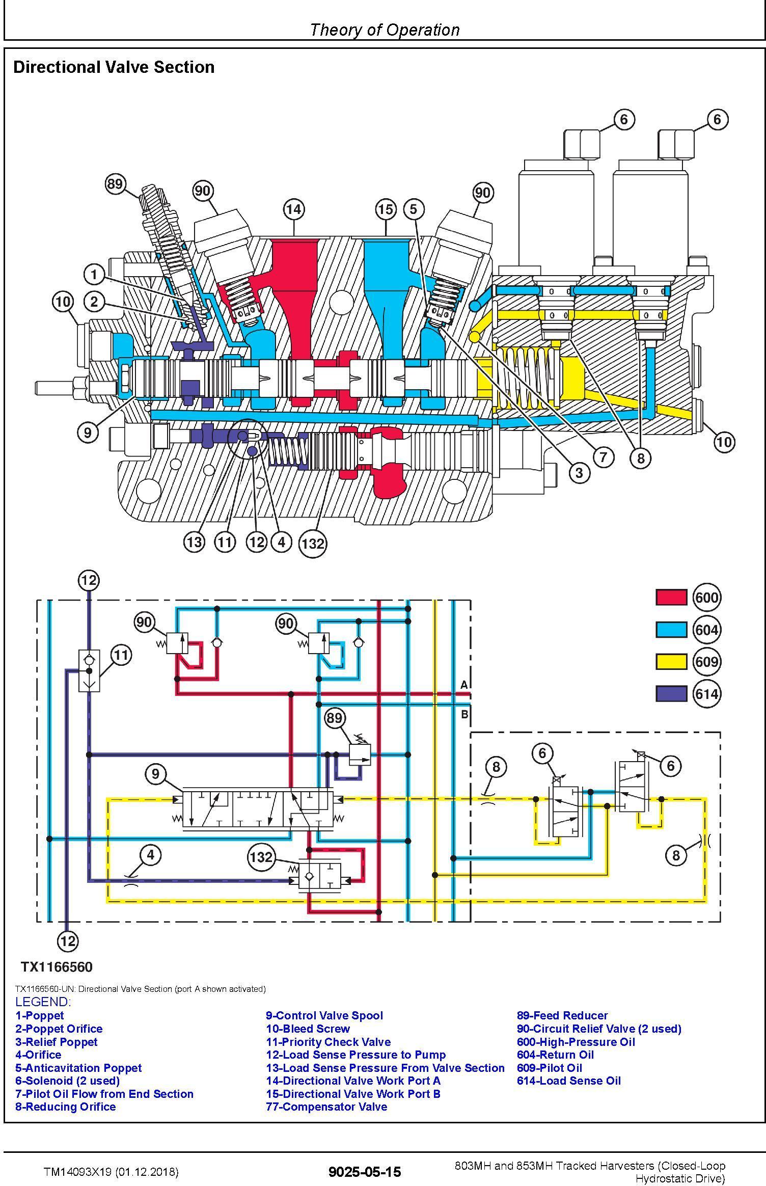 John Deere 803MH,853MH (SN. F293917-,L343918-) Harvesters (Closed-Loop) Diagnostic Manual TM14093X19 - 2