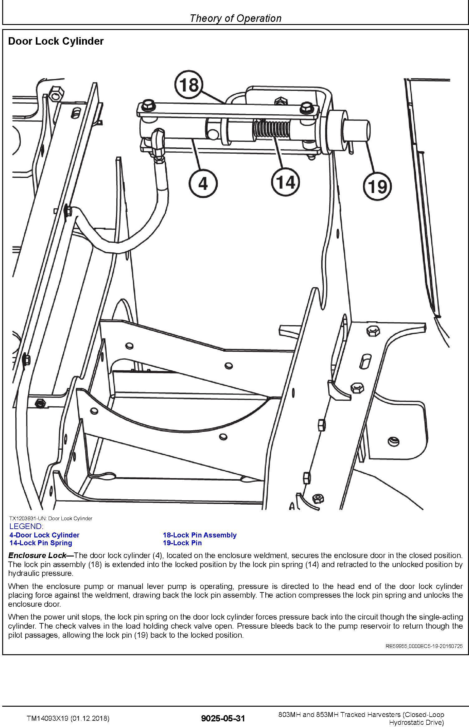John Deere 803MH,853MH (SN. F293917-,L343918-) Harvesters (Closed-Loop) Diagnostic Manual TM14093X19 - 1