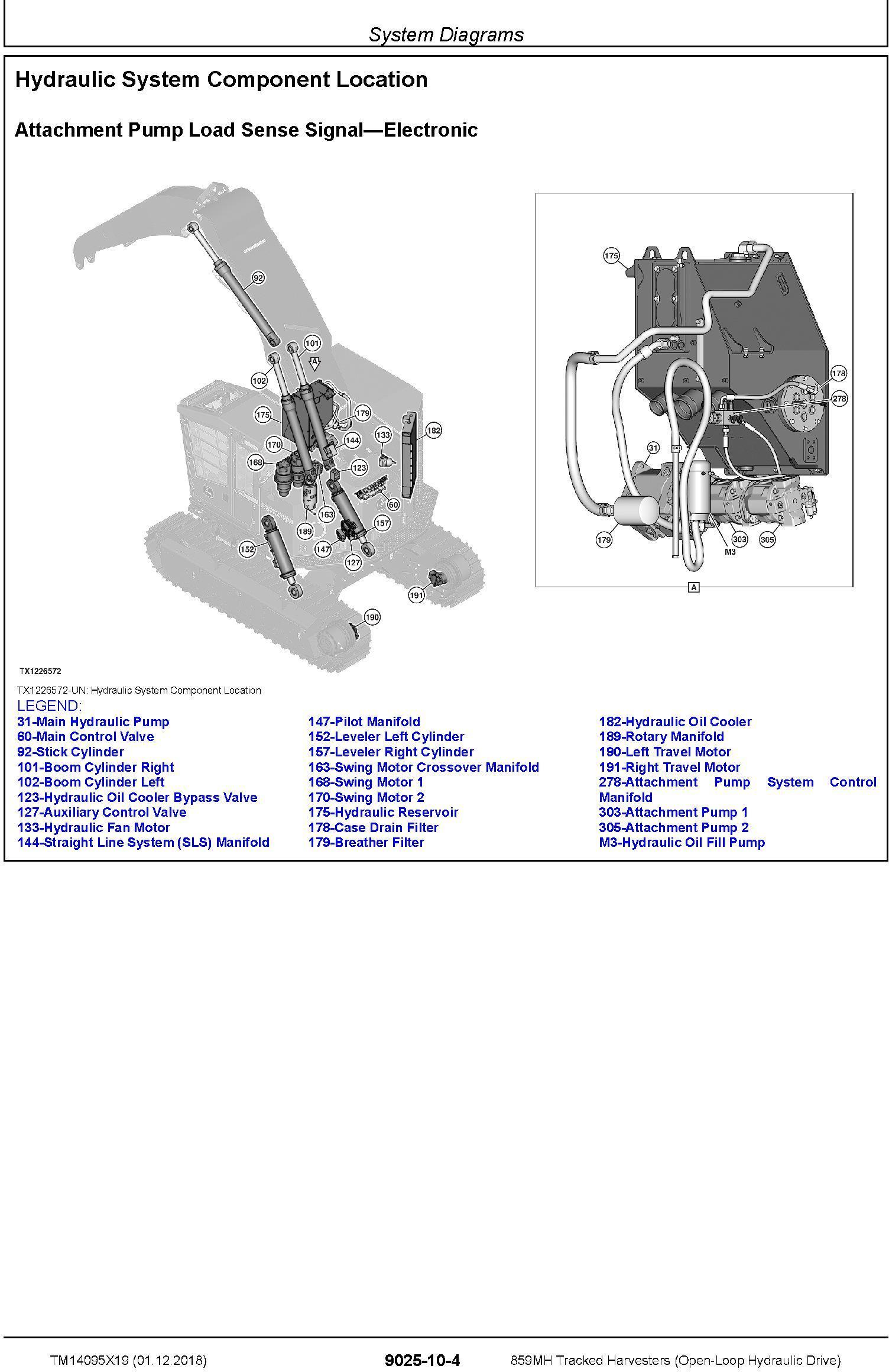 John Deere 859MH (SN. F293917-,L343918-) Harvesters (Open-Loop) Diagnostic Service Manual TM14095X19 - 2