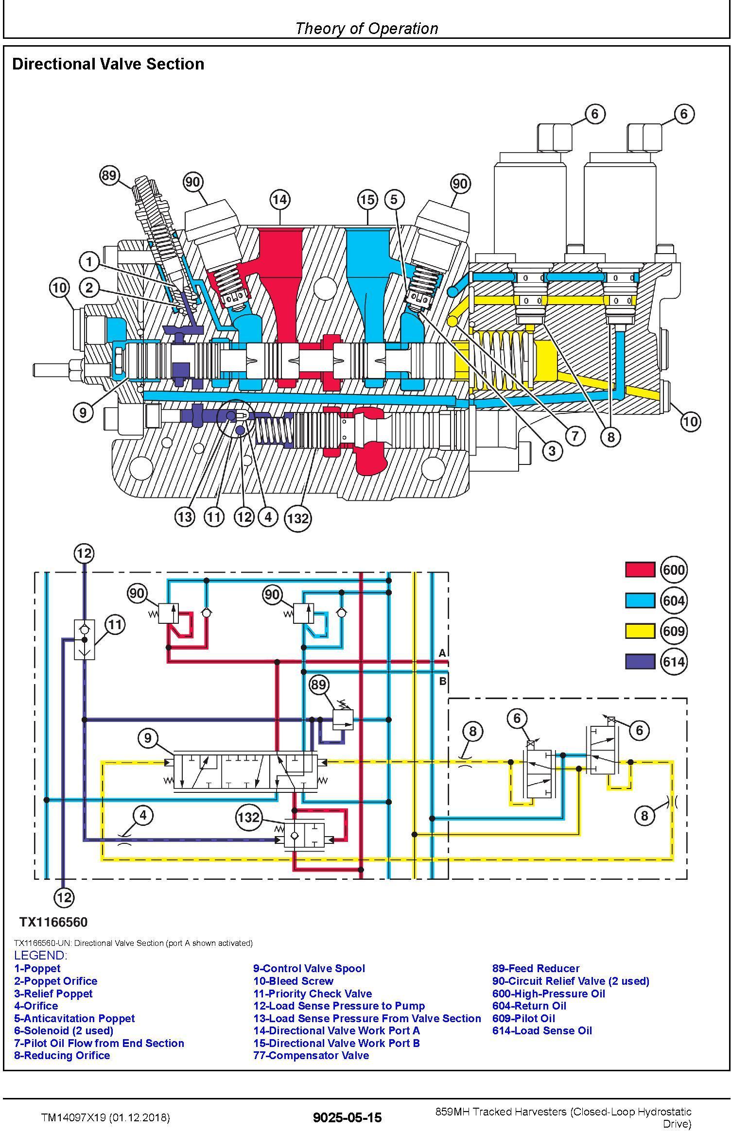 John Deere 859MH (SN. F293917-, L343918-) Harvesters (Closed-Loop) Diagnostic Manual (TM14097X19) - 2