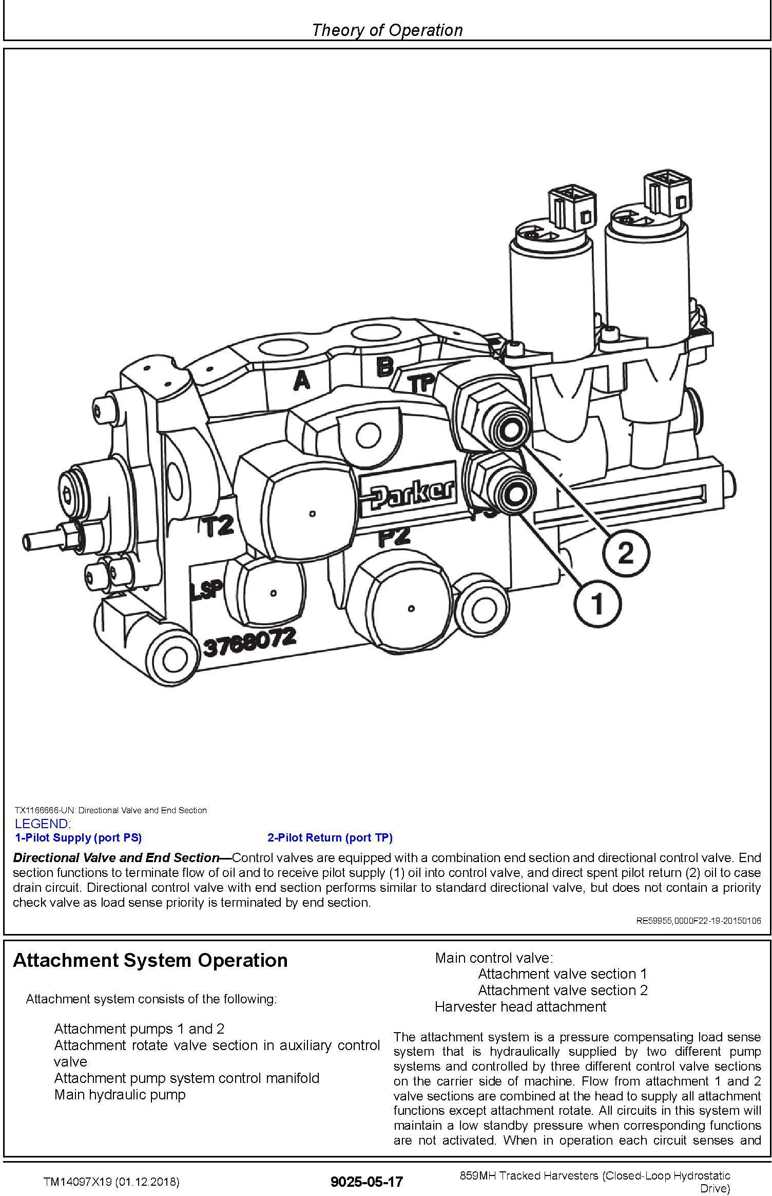 John Deere 859MH (SN. F293917-, L343918-) Harvesters (Closed-Loop) Diagnostic Manual (TM14097X19) - 3