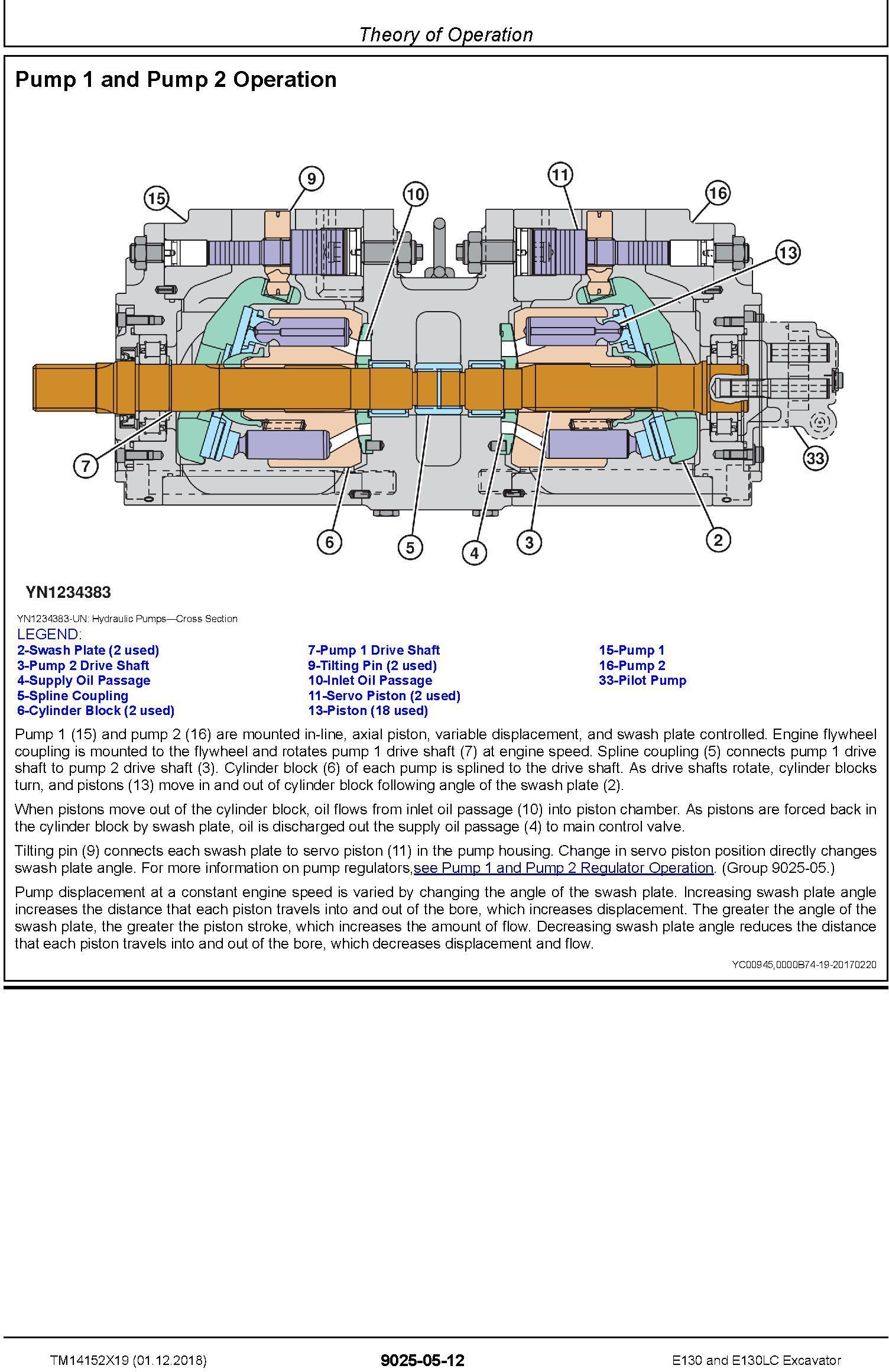 John Deere E130, E130LC (SN.from D300013) Excavator Operation & Test Technical Manual (TM14152X19) - 3