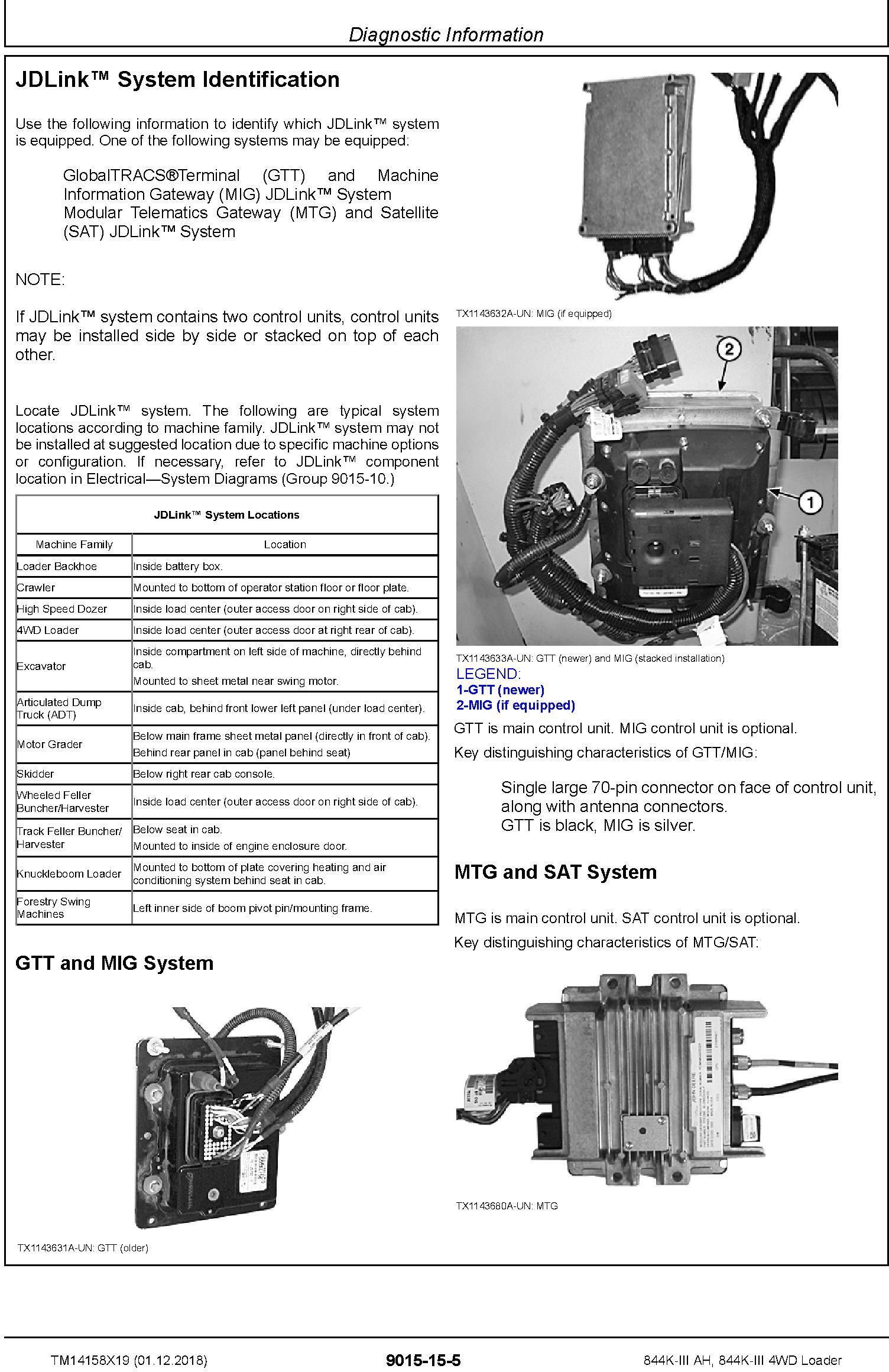 John Deere 844K-III AH, 844K-III (SN. F677782-) 4WD Loader Diagnostic Technical Manual (TM14158X19) - 1