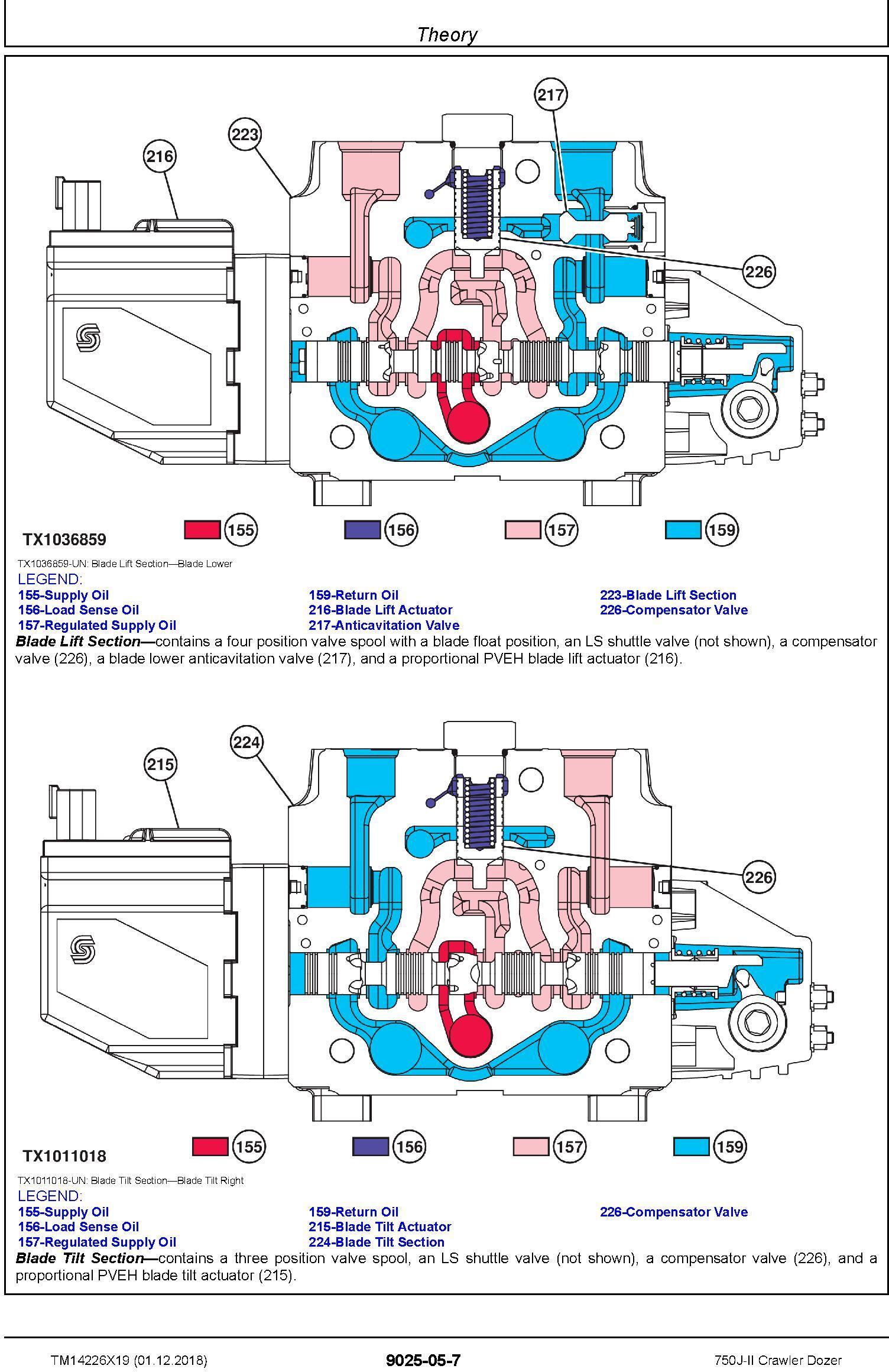John Deere 750J-II (SN. D306890-330911) Crawler Dozer Operation & Test Technical Manual (TM14226X19) - 2