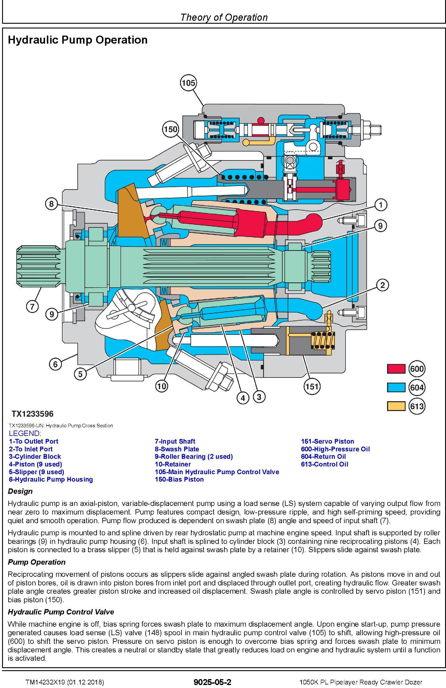 John Deere 1050K PL (SN.F310922-318801) Pipelayer Ready Crawler Dozer Diagnostic Manual (TM14232X19) - 2