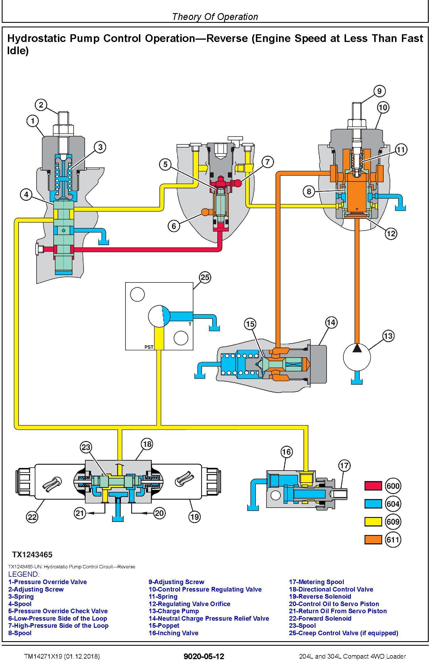 John Deere 204L,304L (SN.B040073-) Compact 4WD Loader Operation & Test Technical Manual (TM14271X19) - 1