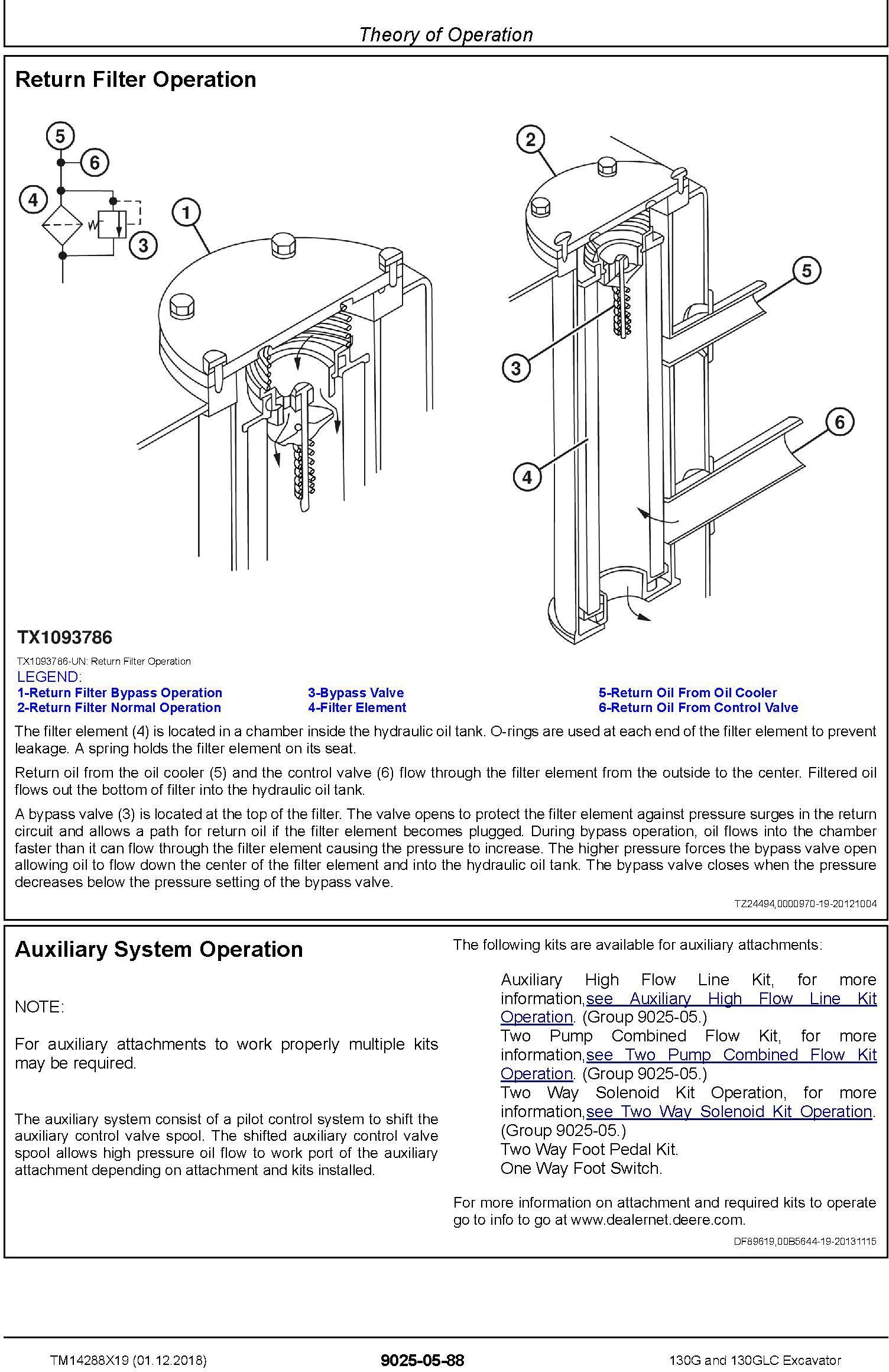 John Deere 130G, 130GLC (SN.from D040001) Excavator Operation & Test Technical Manual (TM14288X19) - 2
