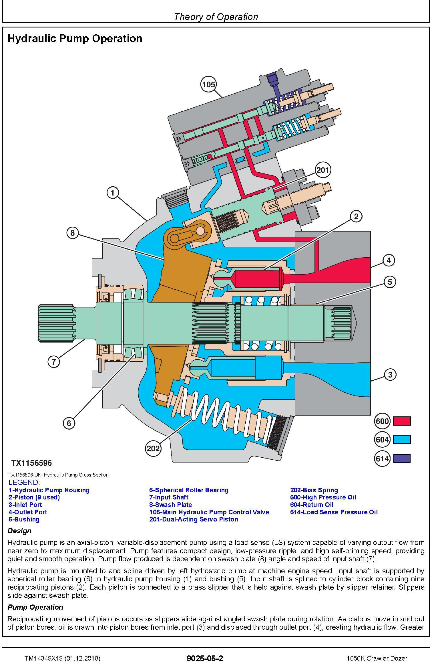 John Deere 1050K (SN. C318802-) Crawler Dozer Operation & Test Technical Service Manual (TM14349X19) - 2