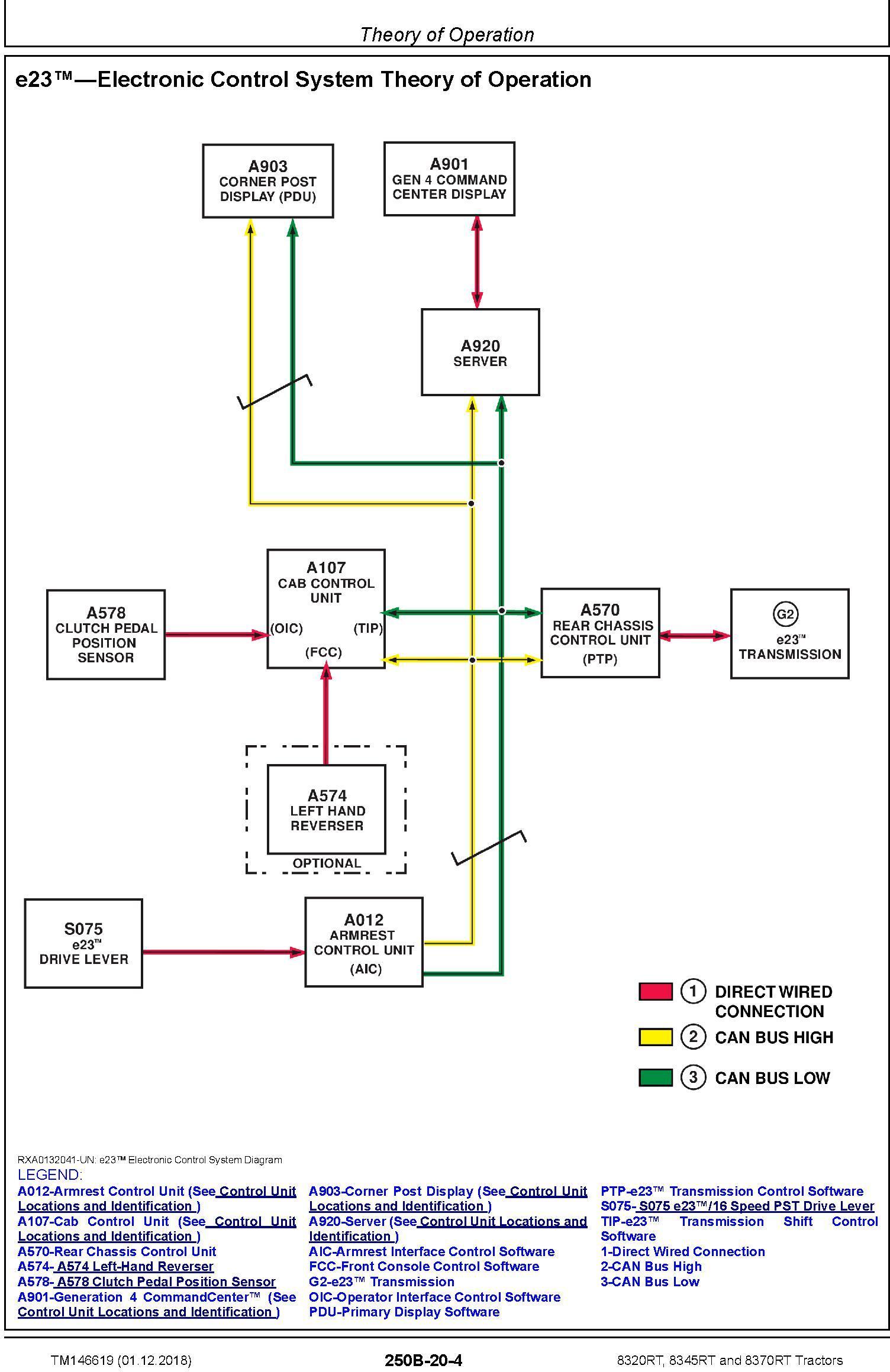 John Deere 8320RT, 8345RT, 8370RT Tractors (SN.917000-920000) Diagnostic Technical Manual (TM146619) - 3