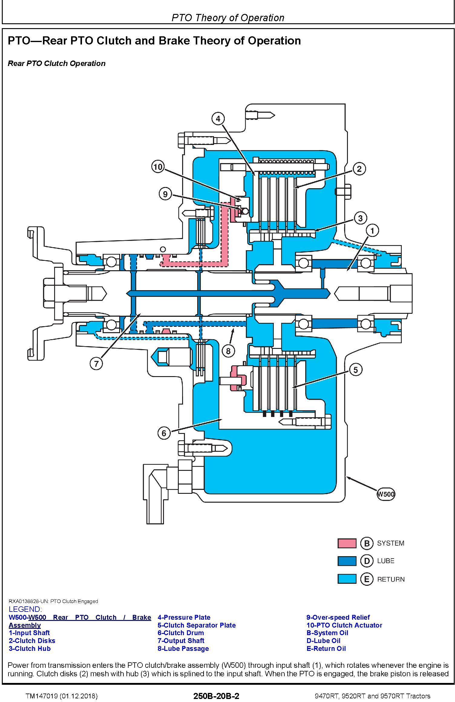 John Deere 9470RT, 9520RT and 9570RT Tractors (SN. 917000-) Diagnostic Technical Manual (TM147019) - 2