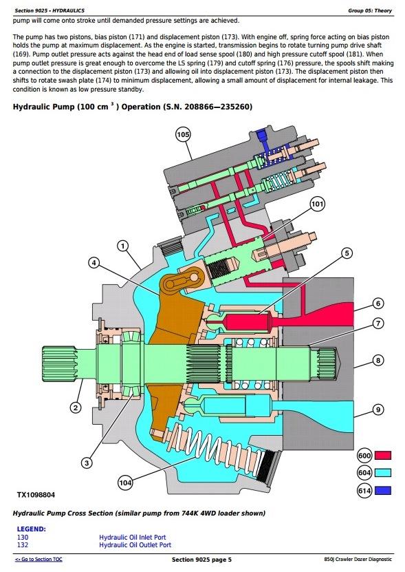 TM1730 - John Deere 850J Crawler Dozer (SN. from 130886) Diagnostic, Operation & Test Service Manual - 1