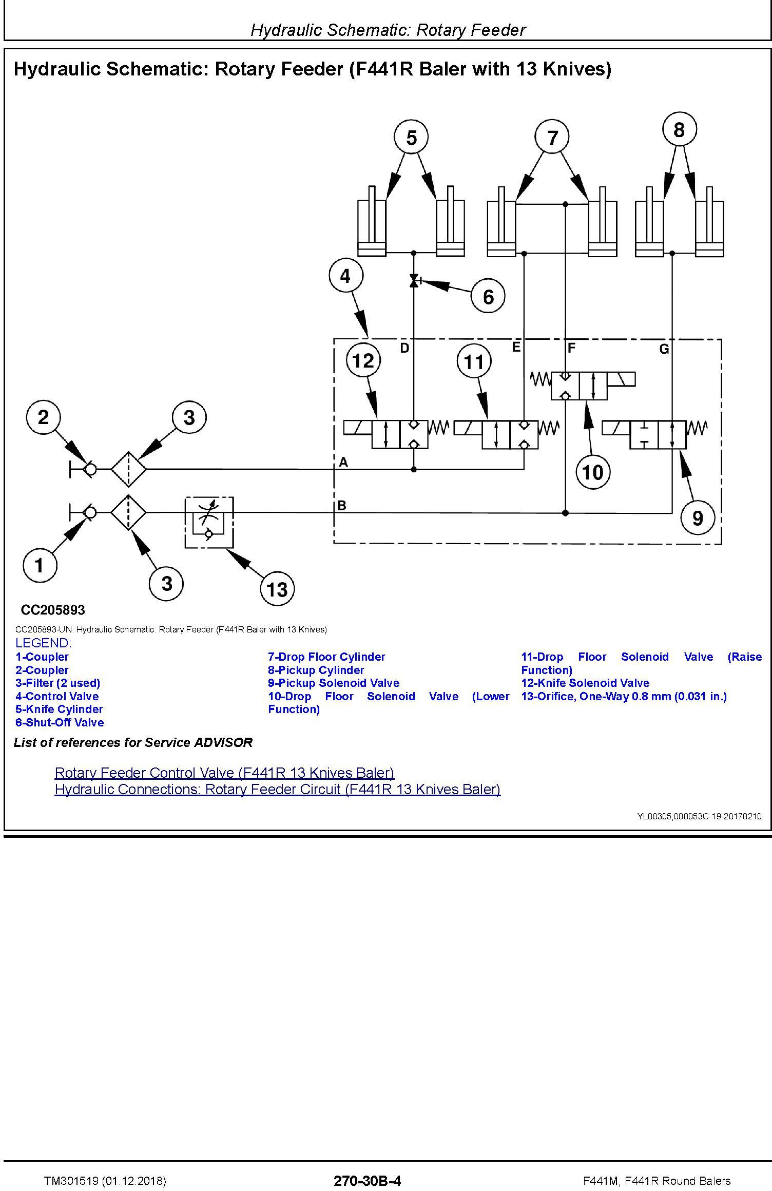 John Deere F441M, F441R Round Balers Diagnostic Technical Service Manual (TM301519) - 2