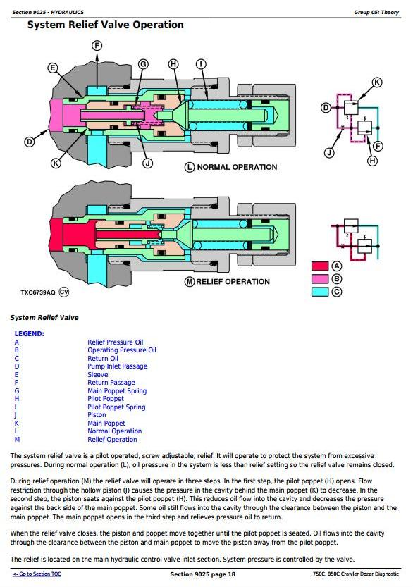 TM1588 - John Deere 750C, 850C Crawler Dozer Diagnostic, Operation and Test Service Manual - 2
